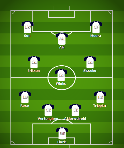 Predicted Spurs Starting XI To Play In The Champions